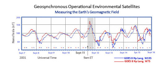 Graph showing Earth Magnetic Field Peak 9/11 2001